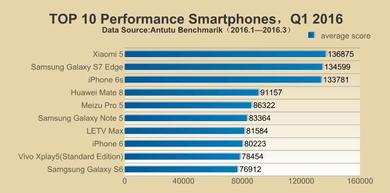 antutu top 10 phones q1 2016 10 اسمارت فون برتر دنیا