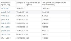 مایکروسافت 300x176 ویندز 10 هم اکنون نیم میلیارد کاربر فعال دارد