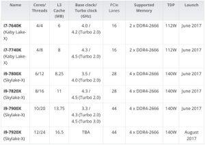 پردازنده های اینتل 300x212 پردازنده های Core i7 اینتل را فراموش کنید؛ Core i9 در راه است!