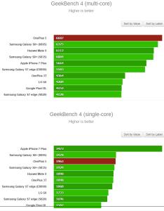 OnePlus 5 geekbench 2 234x300 نتایج گیگ بنچ پرچمدار OnePlus لو رفت!!!