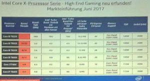 intel leaked prcessors 800x431 300x162 پردازنده های Core i7 اینتل را فراموش کنید؛ Core i9 در راه است!